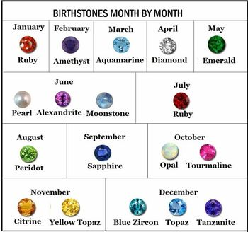 Birthstones-by-month-chart1
